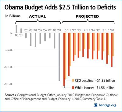 Obama Budget Deficit